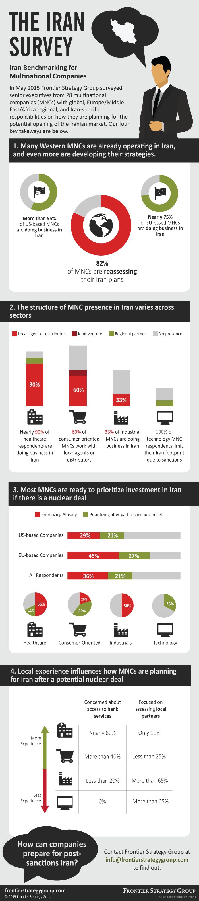 Infographic-FSG-IranSurvey.png